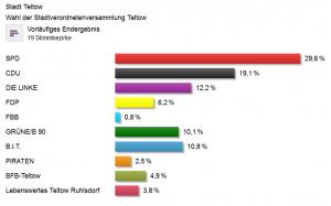Ergebnis der Wahl zur Teltower Stadtverordnetenversammlung 2014